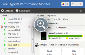 Hyper-V Performance Monitoring - ManageEngine Free Tools