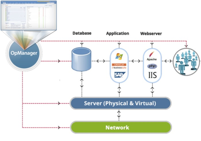 OpManager Network Server Application