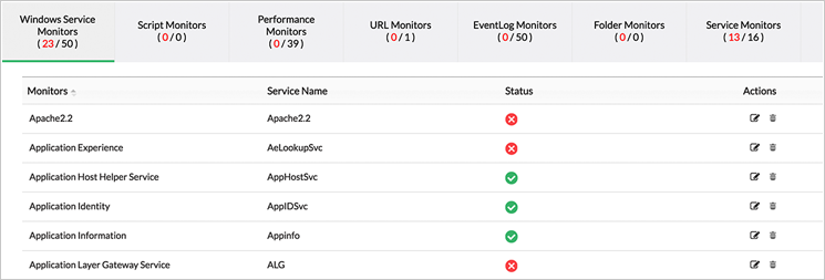 Windows Services Performance Monitoring