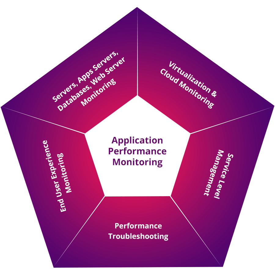 Application Performance Monitor - ManageEngine Application Manager