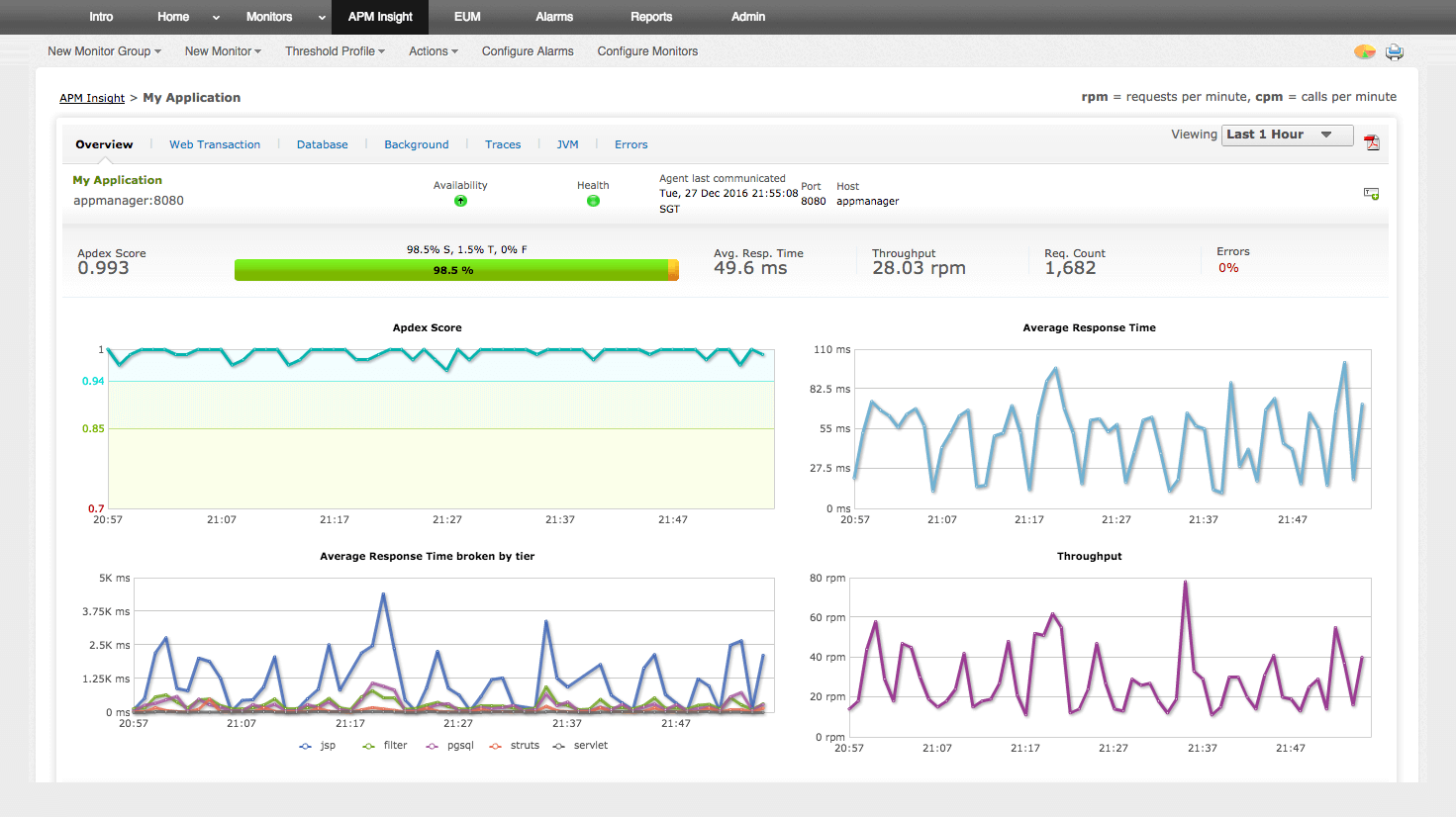 App Performance Monitoring Tools - ManageEngine App Manager