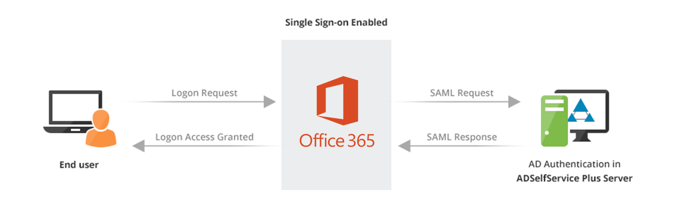 office365-single-sign-on-flow