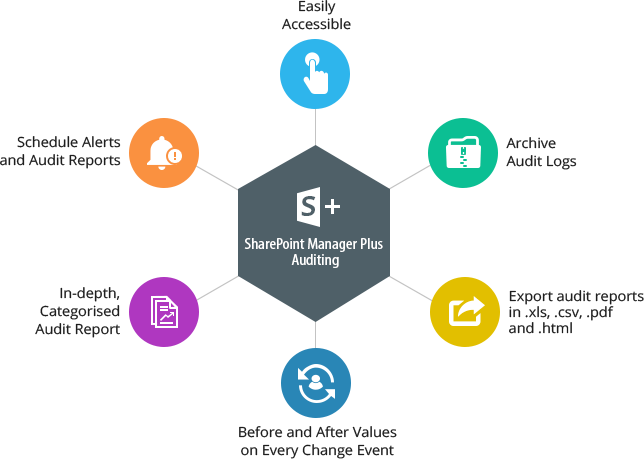 Benefits of SharePoint & Office365 auditing